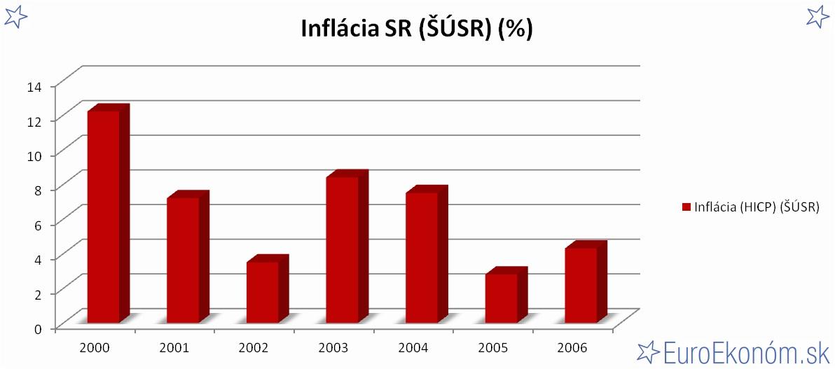 Inflácia SR 2006 (ŠÚSR) (%)
