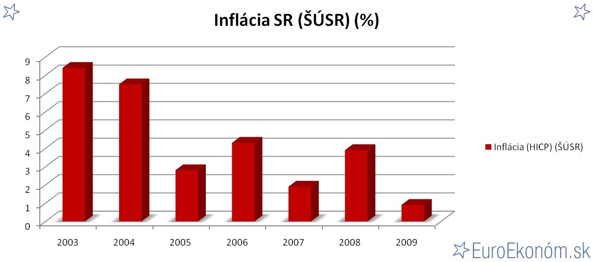 Inflácia SR 2009 (ŠÚSR) (%)