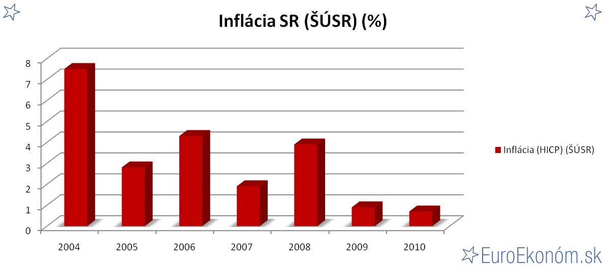 Inflácia SR 2010 (ŠÚSR) (%)