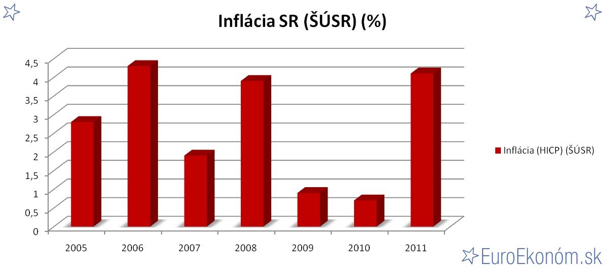 Inflácia SR 2011 (ŠÚSR) (%)