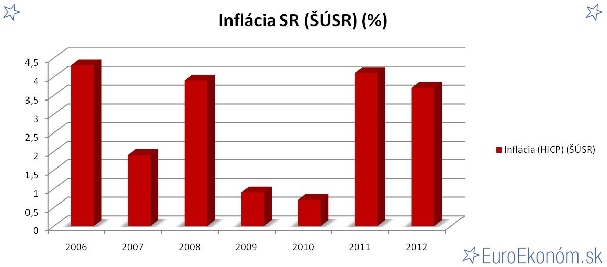 Inflácia SR 2012 (ŠÚSR) (%)