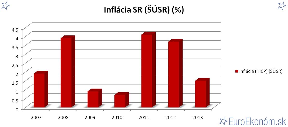 Inflácia SR 2013 (ŠÚSR) (%)