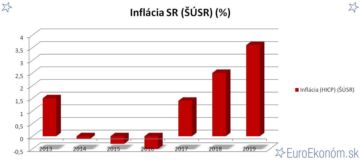Inflácia SR 2019 (ŠÚSR) (%)