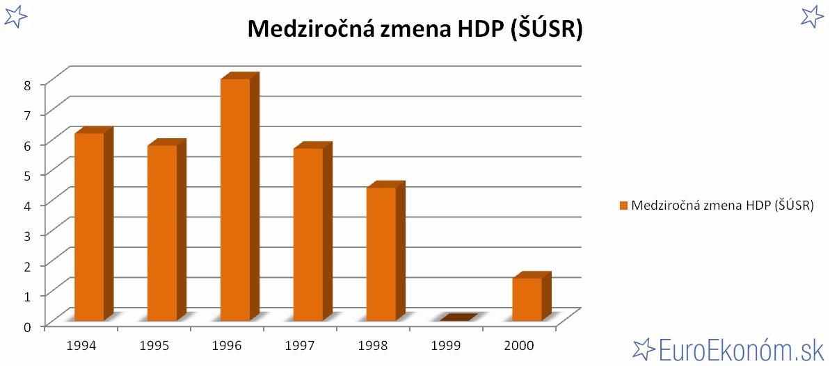 Medziročná zmena HDP SR 2000 (ŠÚSR) (%)