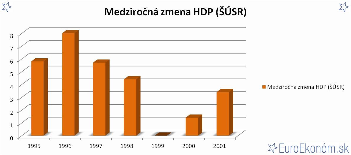 Medziročná zmena HDP SR 2001 (ŠÚSR) (%)