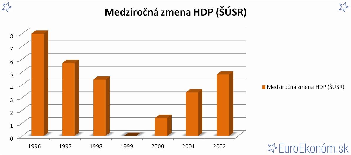 Medziročná zmena HDP SR 2002 (ŠÚSR) (%)