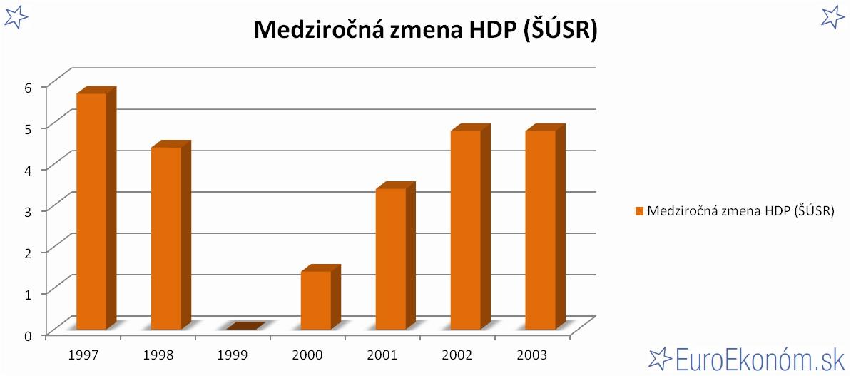 Medziročná zmena HDP SR 2003 (ŠÚSR) (%)