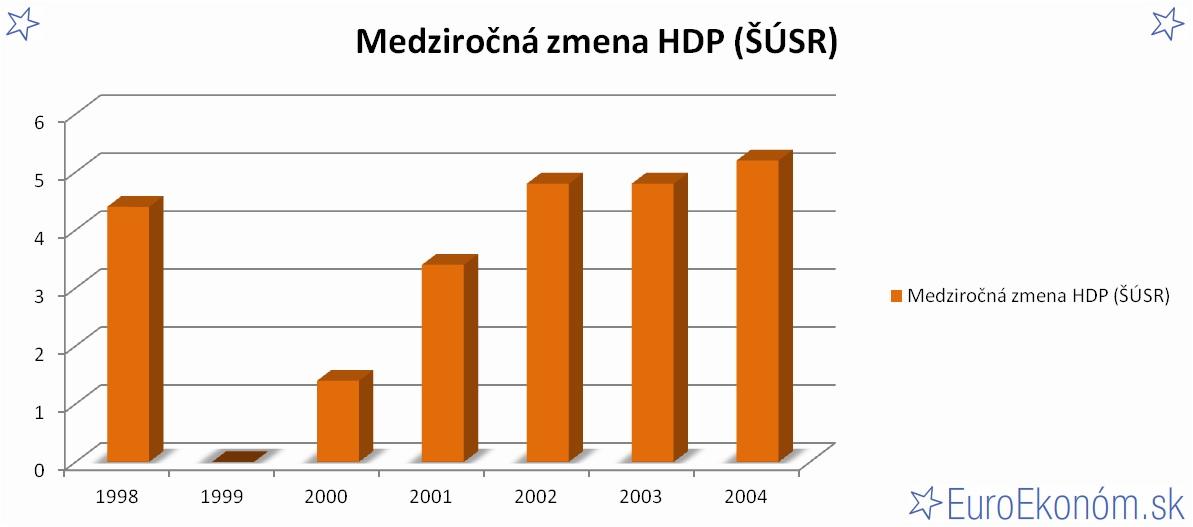 Medziročná zmena HDP SR 2004 (ŠÚSR) (%)