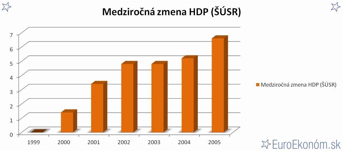 Medziročná zmena HDP SR 2005 (ŠÚSR) (%)