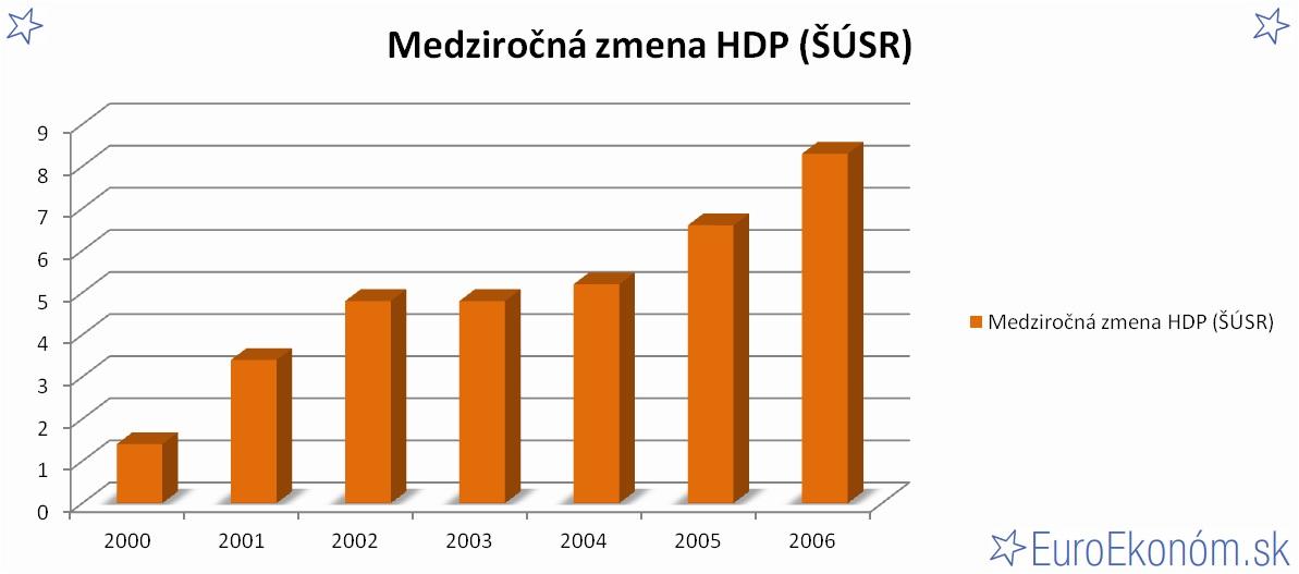 Medziročná zmena HDP SR 2006 (ŠÚSR) (%)