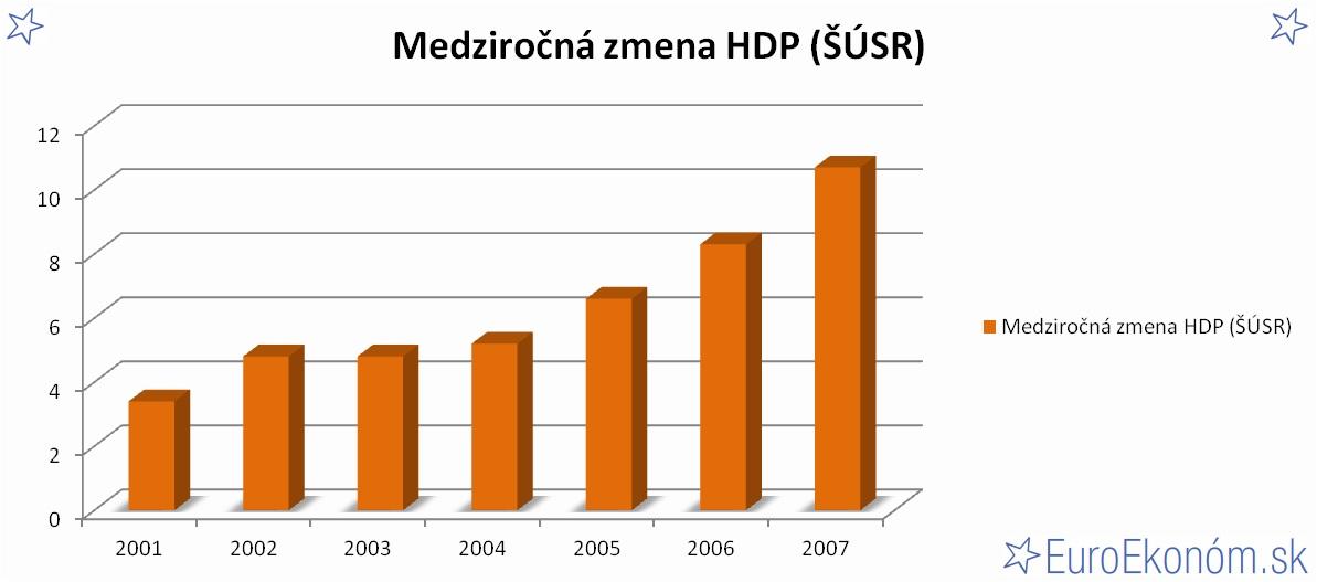Medziročná zmena HDP SR 2007 (ŠÚSR) (%)