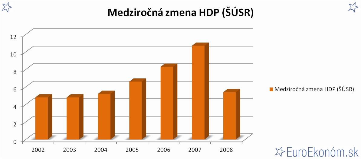 Medziročná zmena HDP SR 2008 (ŠÚSR) (%)