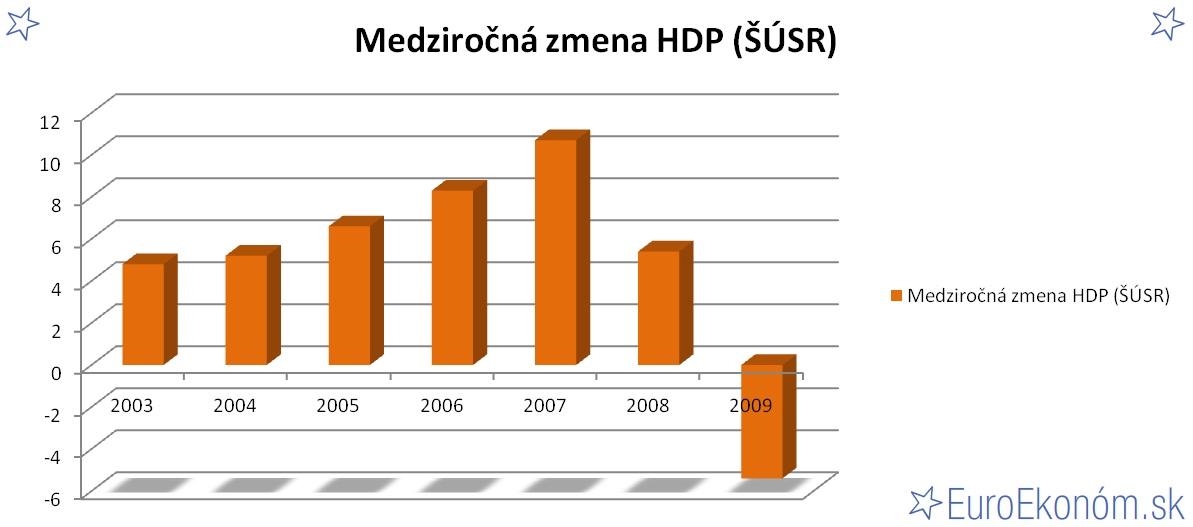 Medziročná zmena HDP SR 2009 (ŠÚSR) (%)