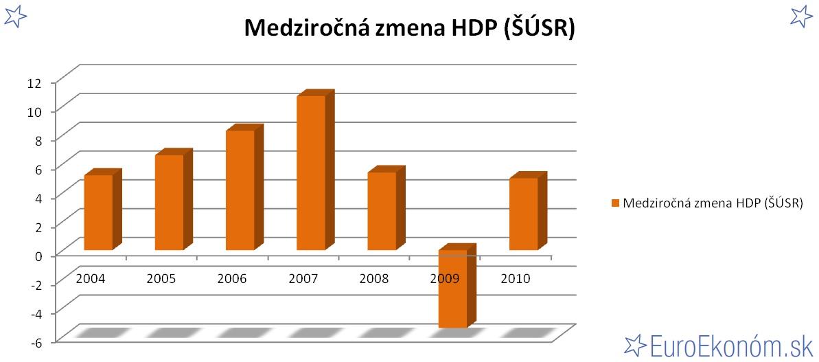 Medziročná zmena HDP SR 2010 (ŠÚSR) (%)