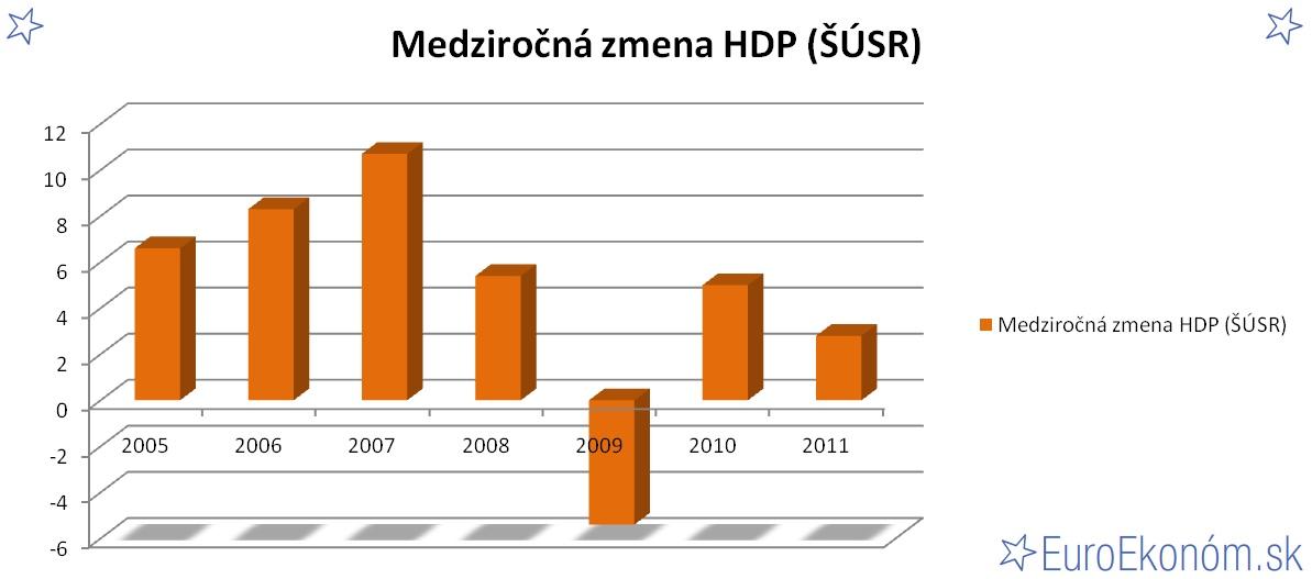 Medziročná zmena HDP SR 2011 (ŠÚSR) (%)