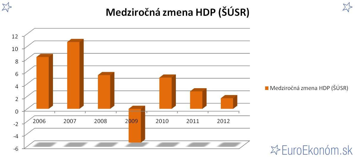 Medziročná zmena HDP SR 2012 (ŠÚSR) (%)