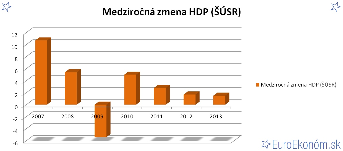 Medziročná zmena HDP SR 2013 (ŠÚSR) (%)