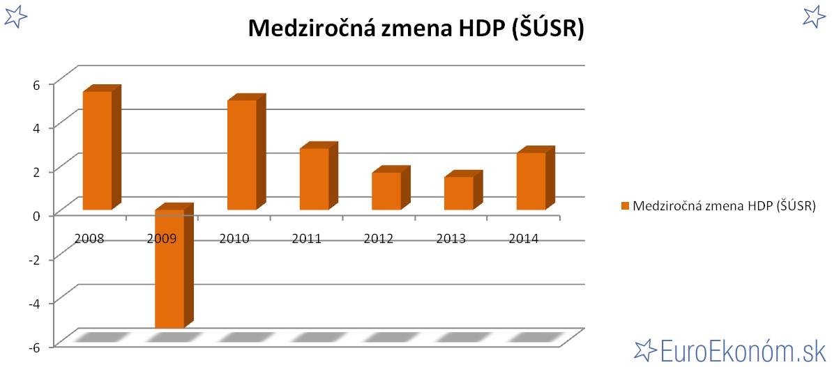 Medziročná zmena HDP SR 2014 (ŠÚSR) (%)