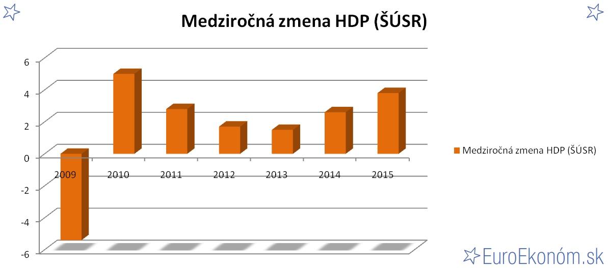 Medziročná zmena HDP SR 2015 (ŠÚSR) (%)