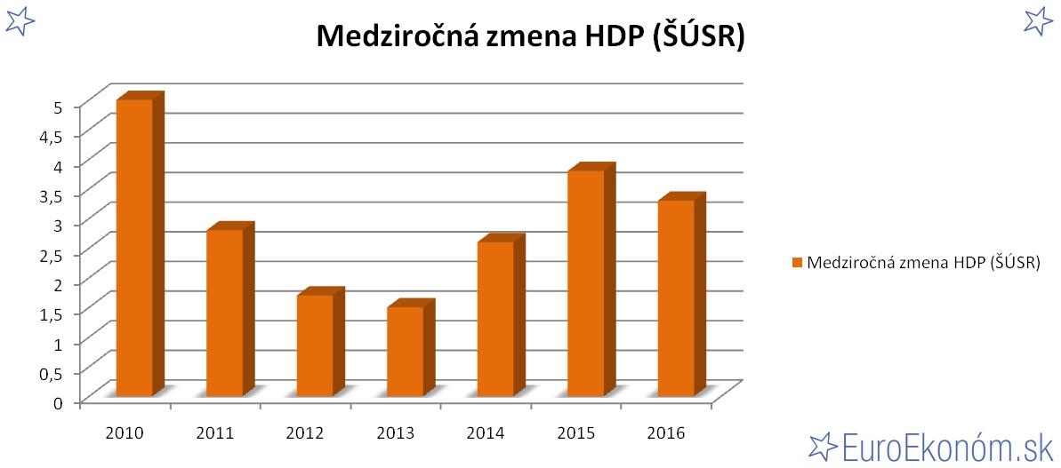 Medziročná zmena HDP SR 2016 (ŠÚSR) (%)