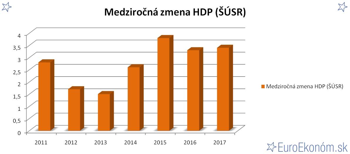 Medziročná zmena HDP SR 2017 (ŠÚSR) (%)