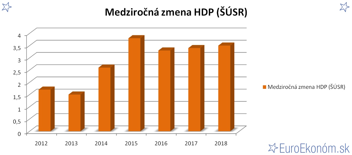 Medziročná zmena HDP SR 2018 (ŠÚSR) (%)
