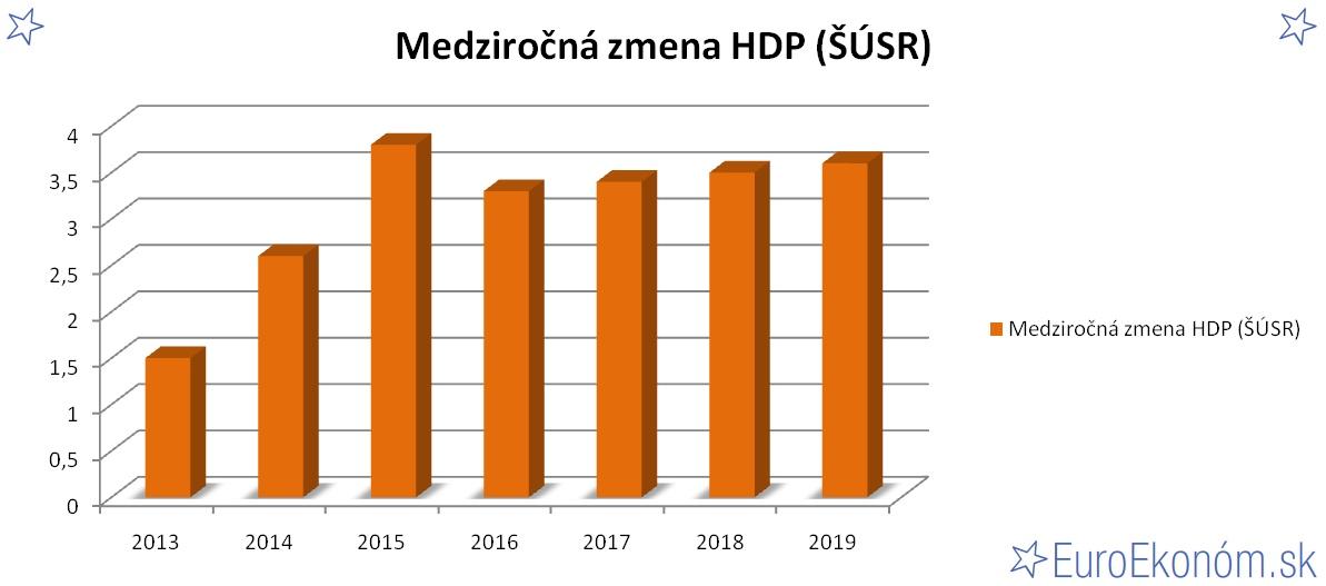 Medziročná zmena HDP SR 2019 (ŠÚSR) (%)