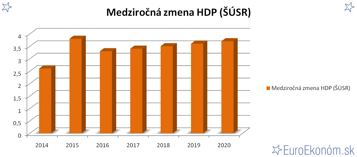 Medziročná zmena HDP SR 2020 (ŠÚSR) (%)