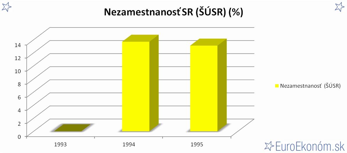 Nezamestnanosť SR 1995 (ŠÚSR) (%)