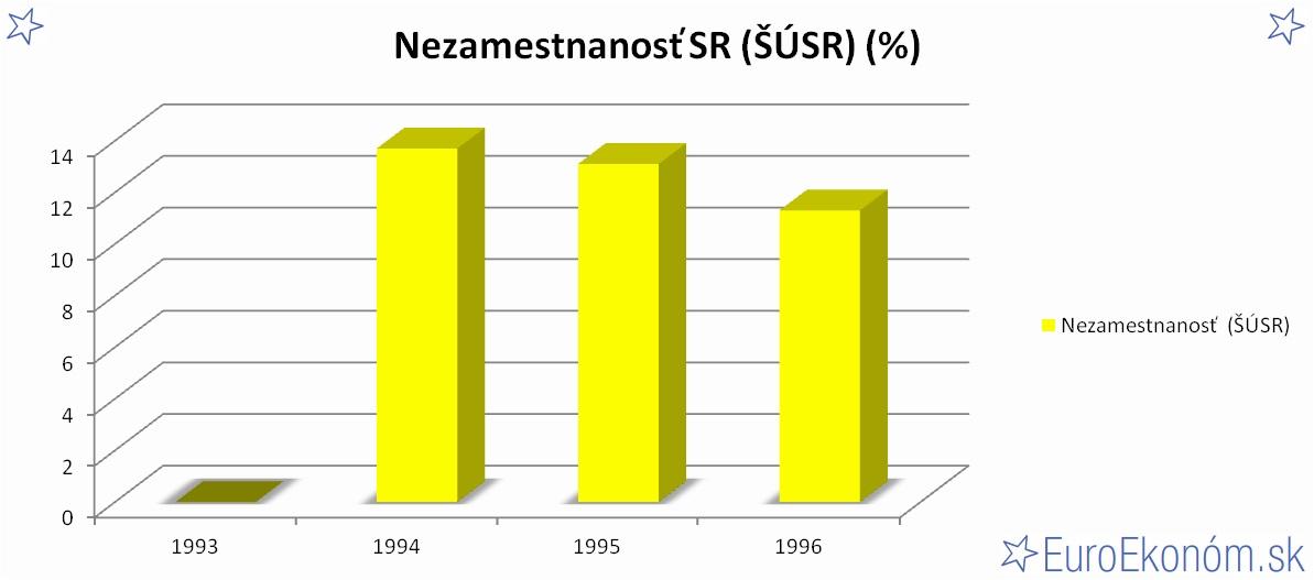 Nezamestnanosť SR 1996 (ŠÚSR) (%)