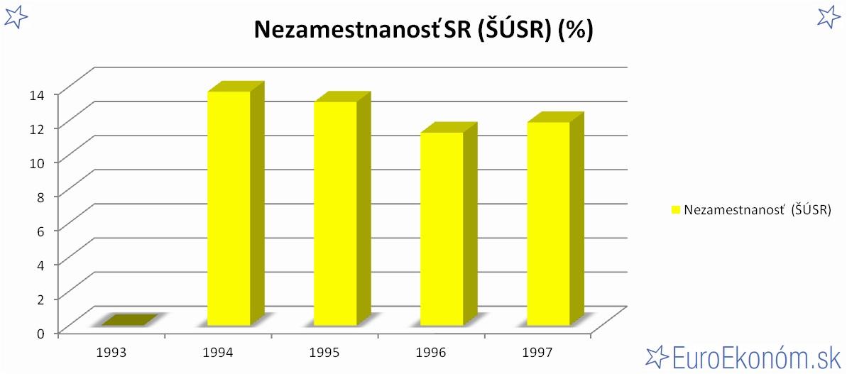 Nezamestnanosť SR 1997 (ŠÚSR) (%)