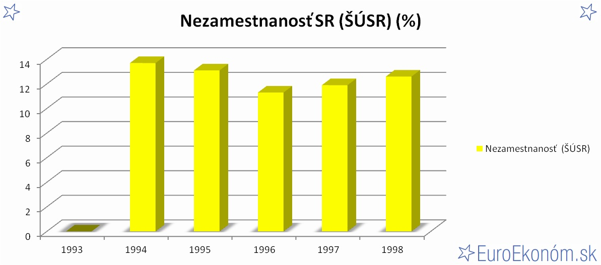 Nezamestnanosť SR 1998 (ŠÚSR) (%)