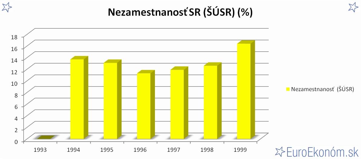 Nezamestnanosť SR 1999 (ŠÚSR) (%)