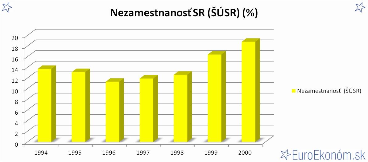 Nezamestnanosť SR 2000 (ŠÚSR) (%)