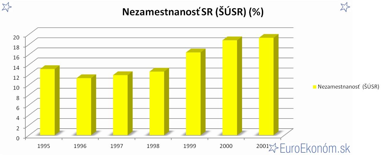 Nezamestnanosť SR 2001 (ŠÚSR) (%)