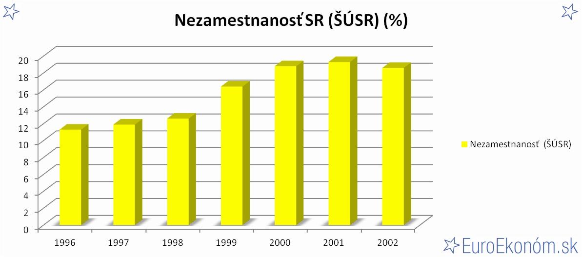 Nezamestnanosť SR 2002 (ŠÚSR) (%)