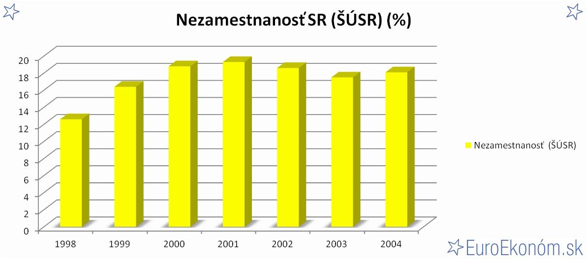 Nezamestnanosť SR 2004 (ŠÚSR) (%)