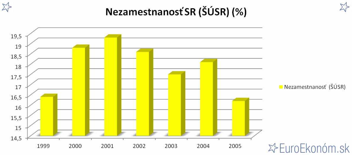 Nezamestnanosť SR 2005 (ŠÚSR) (%)