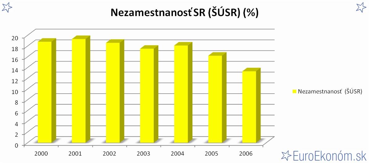 Nezamestnanosť SR 2006 (ŠÚSR) (%)