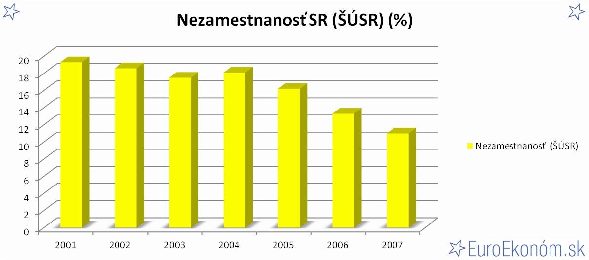 Nezamestnanosť SR 2007 (ŠÚSR) (%)