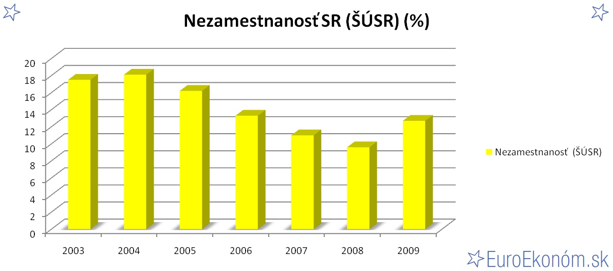 Nezamestnanosť SR 2009 (ŠÚSR) (%)
