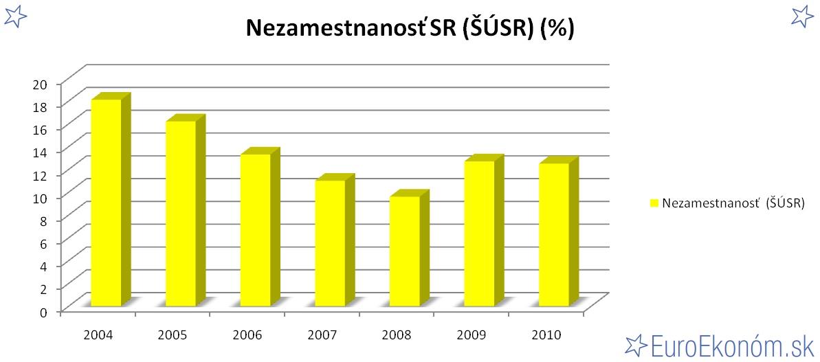 Nezamestnanosť SR 2010 (ŠÚSR) (%)