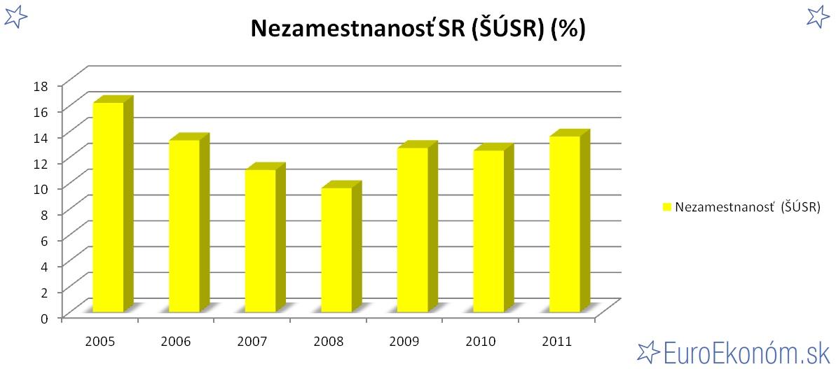Nezamestnanosť SR 2011 (ŠÚSR) (%)