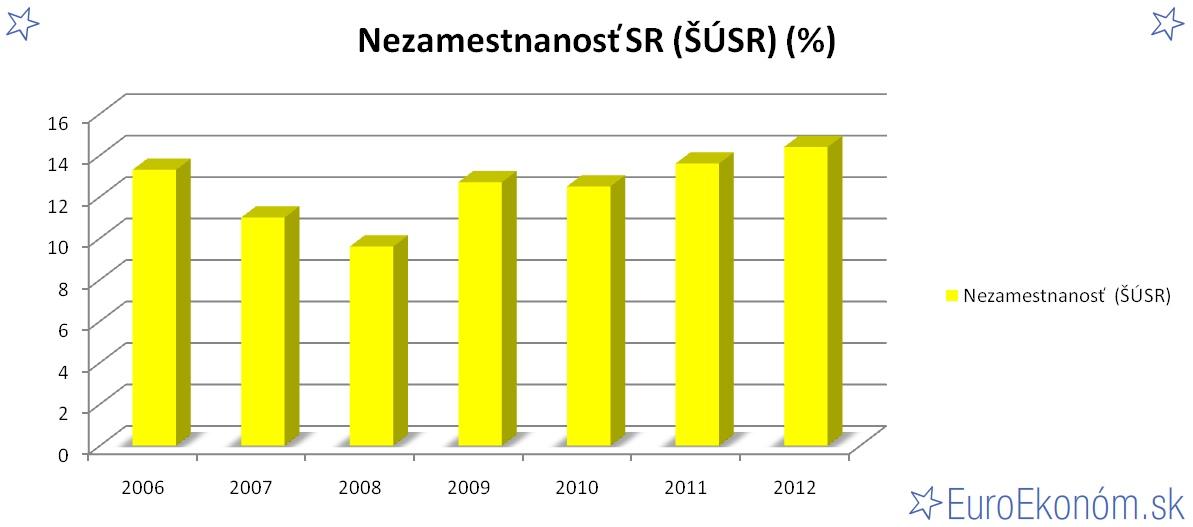 Nezamestnanosť SR 2012 (ŠÚSR) (%)