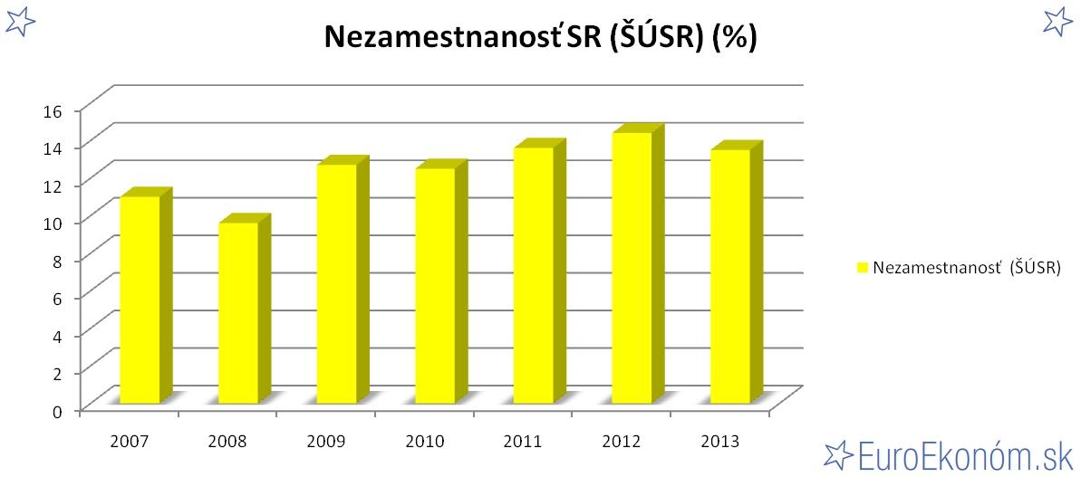 Nezamestnanosť SR 2013 (ŠÚSR) (%)