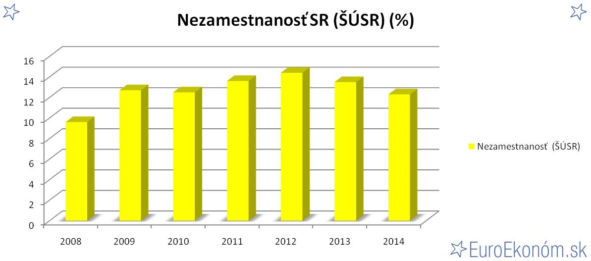 Nezamestnanosť SR 2014 (ŠÚSR) (%)