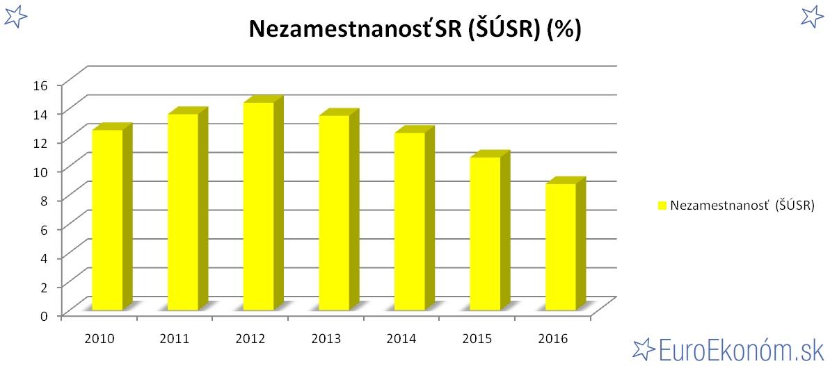Nezamestnanosť SR 2016 (ŠÚSR) (%)