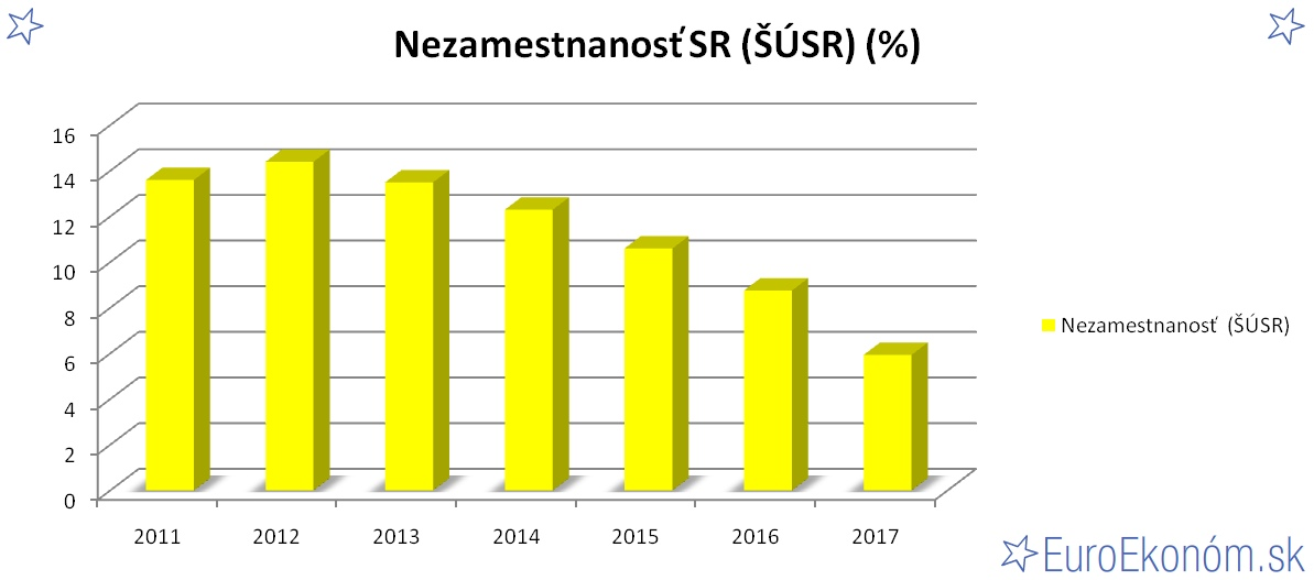 Nezamestnanosť SR 2017 (ŠÚSR) (%)