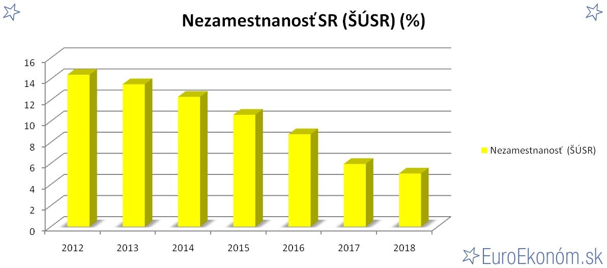 Nezamestnanosť SR 2018 (ŠÚSR) (%)
