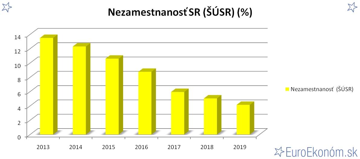Nezamestnanosť SR 2019 (ŠÚSR) (%)